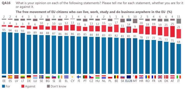 EurobarometerEU-Freedom-of-movement-2017